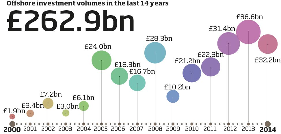 annual-volumes-chart